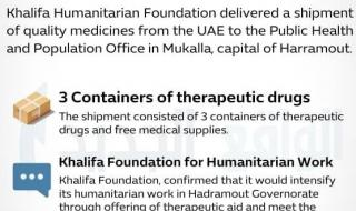 Infographic … Khalifa Bin Zayed Foundation for Humanitarian Works Deliver shipment of medicines submitted by the UAE to the Health Office in the city of Mukalla